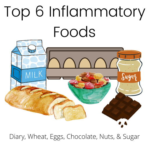 Six inflammatory foods: a milk carton, eggs, sugar, nuts, a loaf of bread, and a chocolate bar