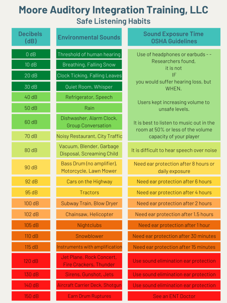 safe listening habits decibel chart