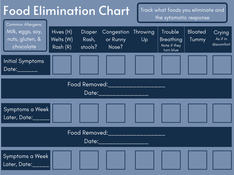 food elimination chart with systems and date tracking