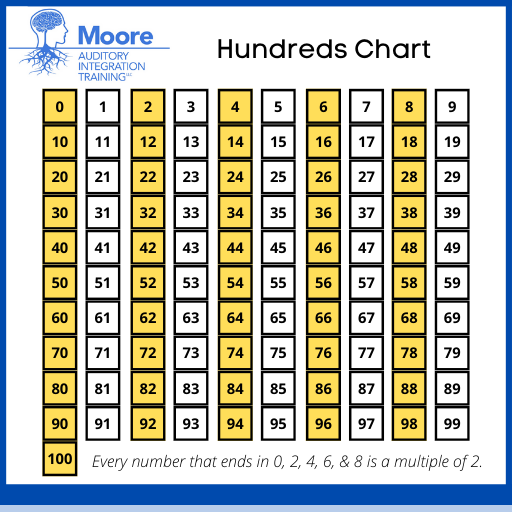 hundreds chart for skip counting by 2's